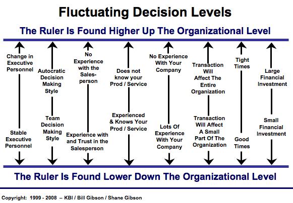 Complex Sales Decision Making Levels